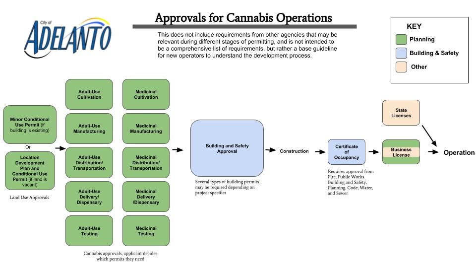 Approvals Required for Cannabis Operations (1)
